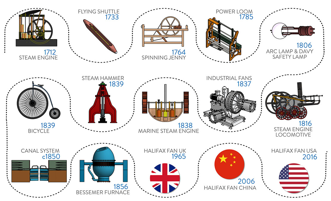 1 | The Story of the UK Industrial Revolution